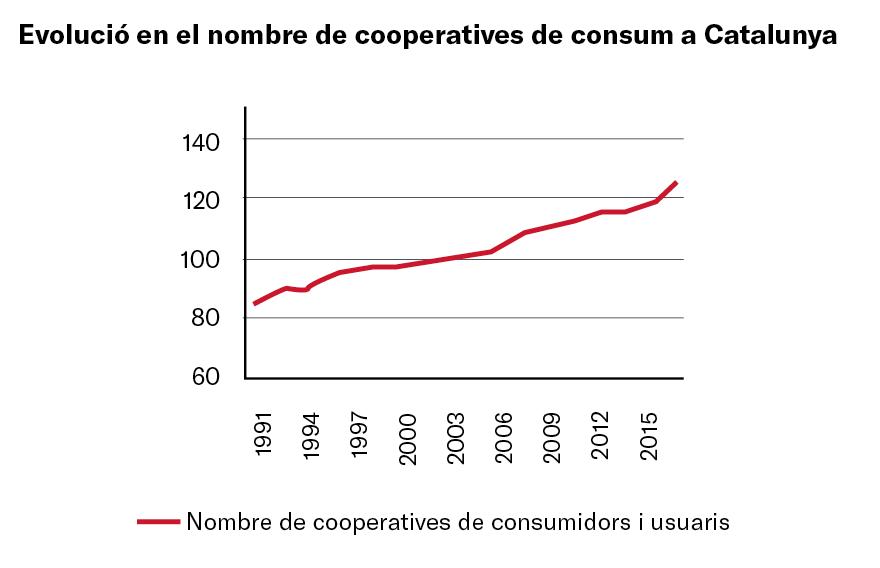 Evolución nombre cooperatives de consum a Catalunya